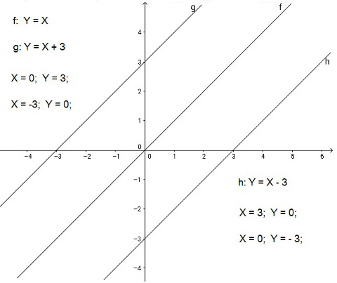 Parallel lines for functions with the same slope